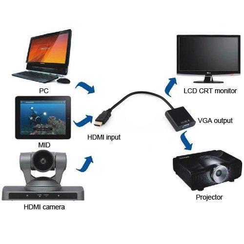 Kết quả hình ảnh cho Cáp HDMI -> VGA Unitek (Y - 5301)