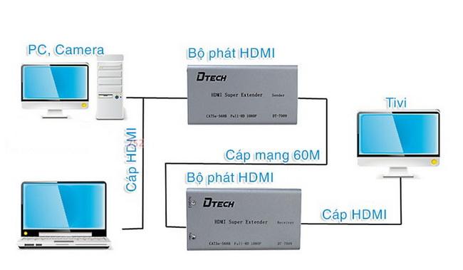 Bộ khuếch đại tín hiệu HDMI 60m