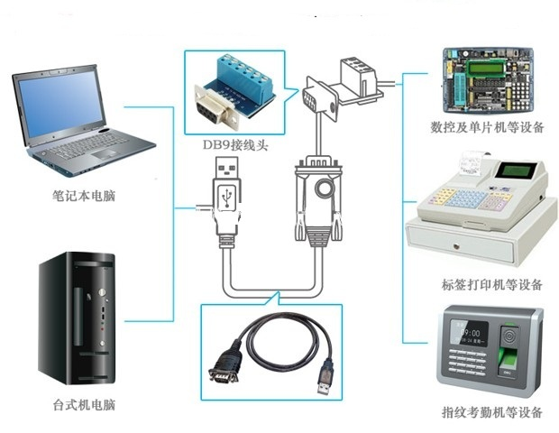cáp kết nối usb to com Rs422/rs485